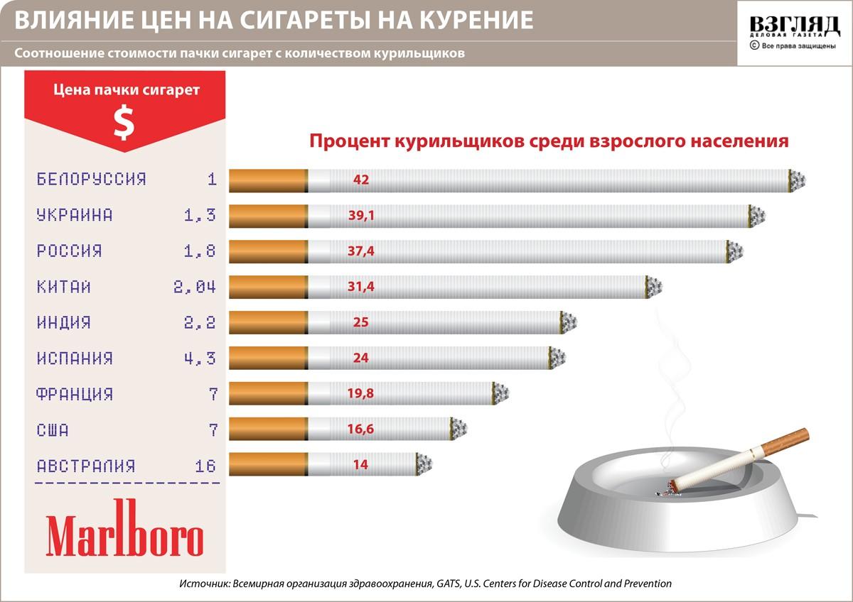 Влияние цен на сигареты на долю курящих среди населения