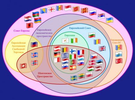 Особенности генезиса европейской интеграции