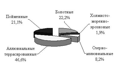 Структура ландшафтов