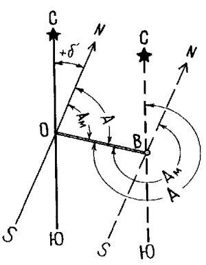 Тема: Общие сведения по геодезии. Предмет геодезии