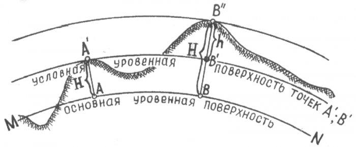 Cистемы координат, применяемые в топографии и геодезии