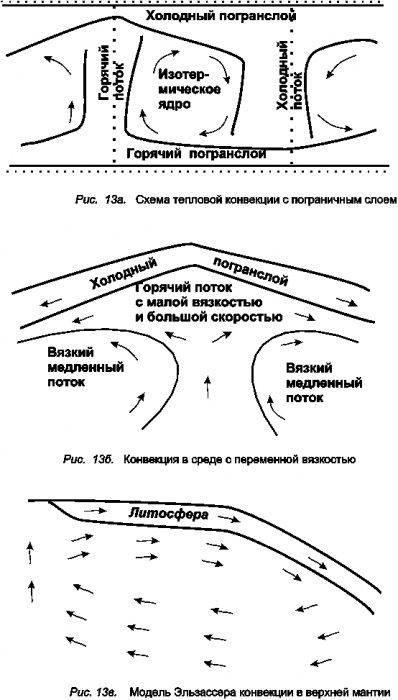 Тектонофизические процессы