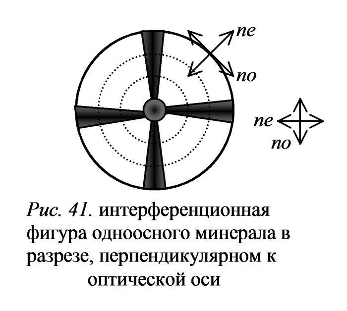 Изучение минералов в сходящемся свете (коноскопия)