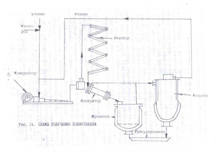 Синтетические смолы и пластические массы