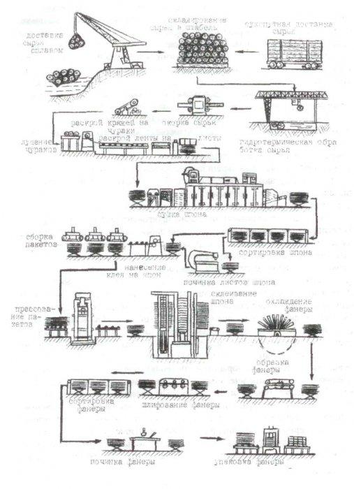 Производство фанеры, древесных плит