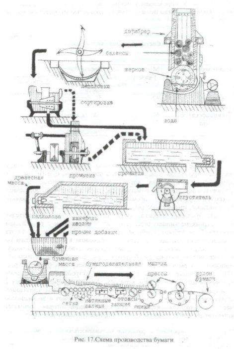 Производство бумаги, картона