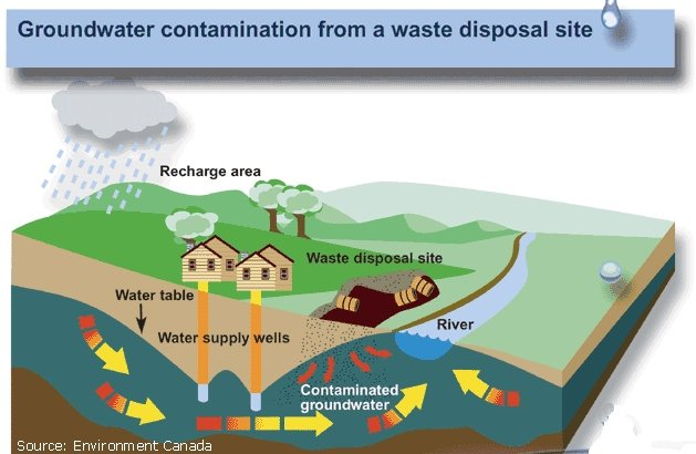 use of water from underground essay Free essay: the negative effect of pesticides on the part on underground as sources of drinking water of pesticides on the environment essay water.