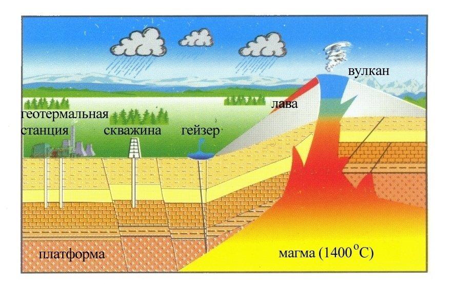 Тепловое поле Земли. Краткое