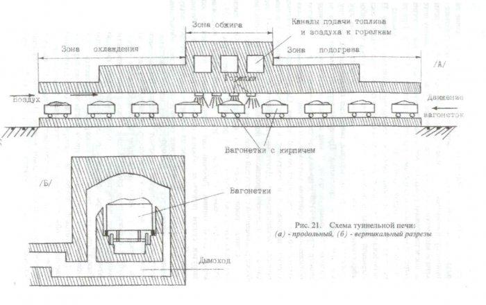 Материалы высокотемпературной обработки