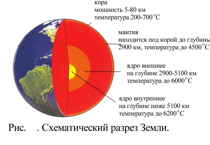 Тепловое поле Земли. Краткое введение