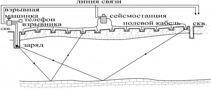 Физические условия возникновения сейсмического поля