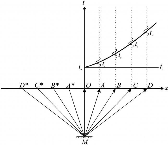 Системы наблюдений и измеряемые характеристики сейсмического поля