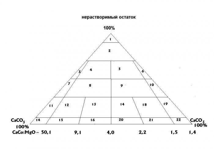 Группа пород химического и органического происхождения. Класс карбонатных пород