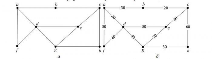 Топологический анализ сетей