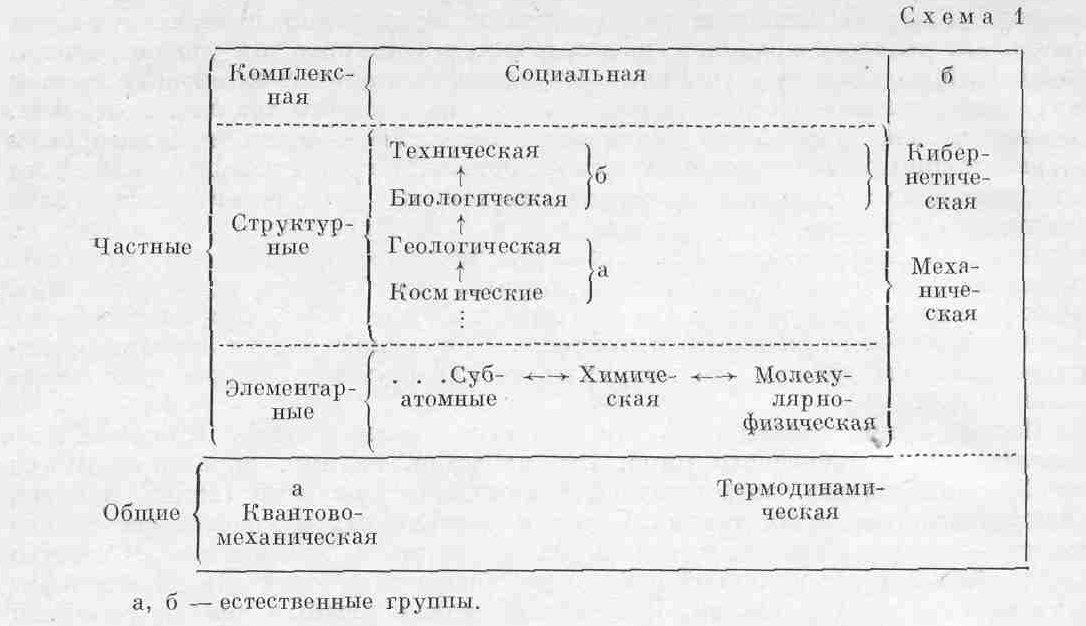 Классификация основных наук