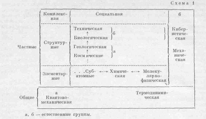 Объект и предмет геологии. Классификация основных наук