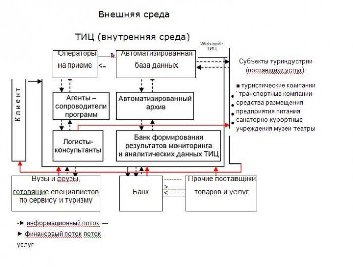 Логистический менеджмент в деятельности туристского информационного центра. ...