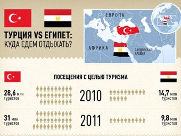 Турция или Египет.Куда поехать?